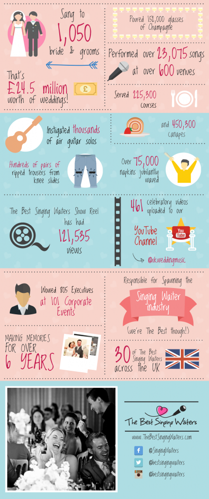 The Best Singing Waiters Infographic